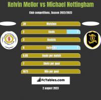 Kelvin Mellor vs Michael Nottingham h2h player stats