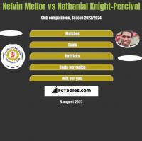 Kelvin Mellor vs Nathanial Knight-Percival h2h player stats