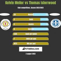 Kelvin Mellor vs Thomas Isherwood h2h player stats