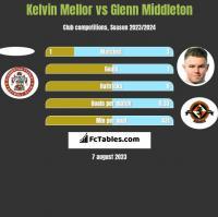 Kelvin Mellor vs Glenn Middleton h2h player stats
