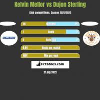 Kelvin Mellor vs Dujon Sterling h2h player stats