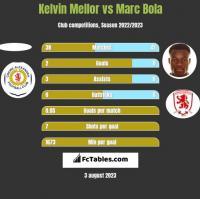 Kelvin Mellor vs Marc Bola h2h player stats