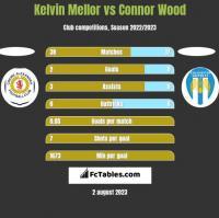 Kelvin Mellor vs Connor Wood h2h player stats