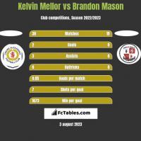 Kelvin Mellor vs Brandon Mason h2h player stats