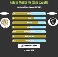 Kelvin Mellor vs Sam Lavelle h2h player stats