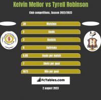 Kelvin Mellor vs Tyrell Robinson h2h player stats