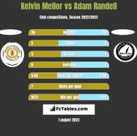 Kelvin Mellor vs Adam Randell h2h player stats