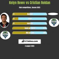 Kelyn Rowe vs Cristian Roldan h2h player stats
