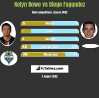 Kelyn Rowe vs Diego Fagundez h2h player stats
