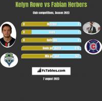 Kelyn Rowe vs Fabian Herbers h2h player stats