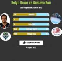 Kelyn Rowe vs Gustavo Bou h2h player stats