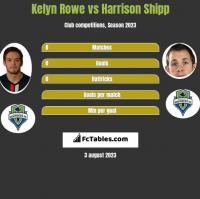 Kelyn Rowe vs Harrison Shipp h2h player stats