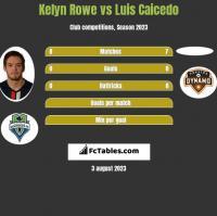 Kelyn Rowe vs Luis Caicedo h2h player stats