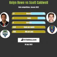 Kelyn Rowe vs Scott Caldwell h2h player stats