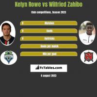 Kelyn Rowe vs Wilfried Zahibo h2h player stats