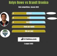 Kelyn Rowe vs Brandt Bronico h2h player stats