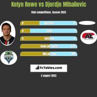 Kelyn Rowe vs Djordje Mihailovic h2h player stats