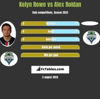 Kelyn Rowe vs Alex Roldan h2h player stats