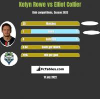 Kelyn Rowe vs Elliot Collier h2h player stats
