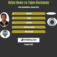 Kelyn Rowe vs Tajon Buchanan h2h player stats