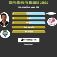Kelyn Rowe vs DeJuan Jones h2h player stats