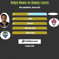Kelyn Rowe vs Danny Leyva h2h player stats