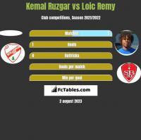 Kemal Ruzgar vs Loic Remy h2h player stats