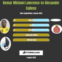 Kemar Michael Lawrence vs Alexander Callens h2h player stats