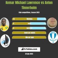 Kemar Michael Lawrence vs Anton Tinnerholm h2h player stats