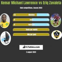 Kemar Michael Lawrence vs Eriq Zavaleta h2h player stats