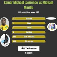 Kemar Michael Lawrence vs Michael Murillo h2h player stats