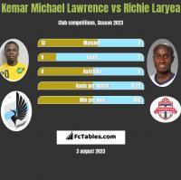 Kemar Michael Lawrence vs Richie Laryea h2h player stats