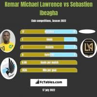 Kemar Michael Lawrence vs Sebastien Ibeagha h2h player stats