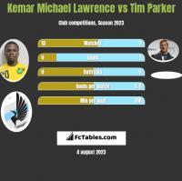 Kemar Michael Lawrence vs Tim Parker h2h player stats