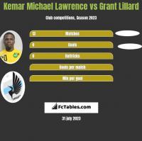 Kemar Michael Lawrence vs Grant Lillard h2h player stats