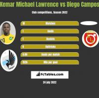 Kemar Michael Lawrence vs Diego Campos h2h player stats