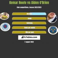 Kemar Roofe vs Aiden O'Brien h2h player stats
