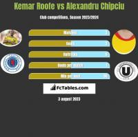 Kemar Roofe vs Alexandru Chipciu h2h player stats