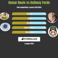 Kemar Roofe vs Anthony Forde h2h player stats