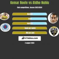 Kemar Roofe vs Atdhe Nuhiu h2h player stats