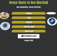 Kemar Roofe vs Ben Marshall h2h player stats