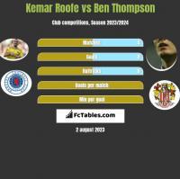 Kemar Roofe vs Ben Thompson h2h player stats