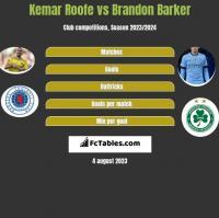 Kemar Roofe vs Brandon Barker h2h player stats