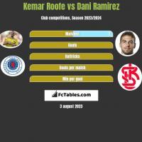 Kemar Roofe vs Dani Ramirez h2h player stats