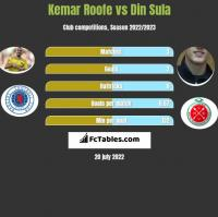 Kemar Roofe vs Din Sula h2h player stats