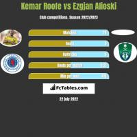 Kemar Roofe vs Ezgjan Alioski h2h player stats