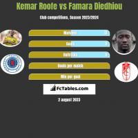 Kemar Roofe vs Famara Diedhiou h2h player stats