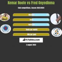 Kemar Roofe vs Fred Onyedinma h2h player stats