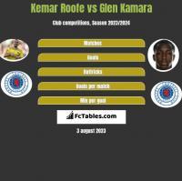 Kemar Roofe vs Glen Kamara h2h player stats