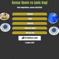 Kemar Roofe vs Ianis Hagi h2h player stats